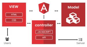 What is MVC and Understanding the MVC Pattern in Angular
